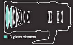 Оптическая схема (с сайта Tamron)