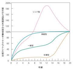 スキャモン発育曲線