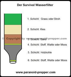 survival wasserfilter prepper deutschland. Black Bedroom Furniture Sets. Home Design Ideas