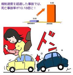 速度超過事故の死亡事故率