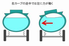 タンクローリー横転 共振現象