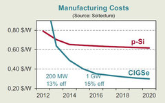 Manufacturing Costs 2012 bis 2020 (Soltecture, August 2012)