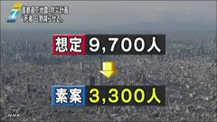 [NHK]都の地域防災計画 死者6割減目標