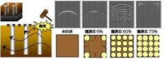 図1 差分法による表面波伝播の計算結果