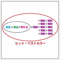 商業絵本のベストセラー(ab-絵本創作塾資料)