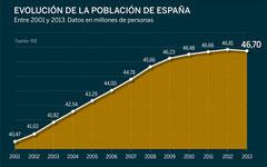 Evolución de la población española 2000-2013.