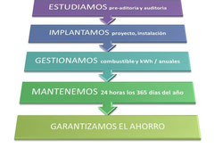 Empresa de Servicios Energéticos en León