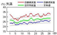 H29.8月気温