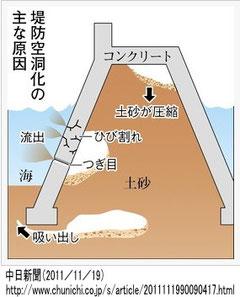堤防空洞化説明写真
