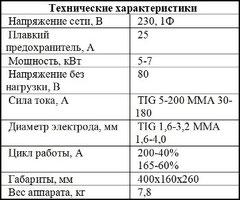 Характеристики Mastrotig 200