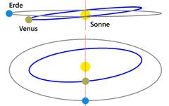 Neigung der Venusbahn gegenüber der Erdbahn (Grafik: wikipedia, Theresa Knott und Phrood)
