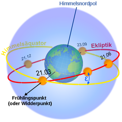 Ekliptik (--> wikipedia, S.Fonsi)