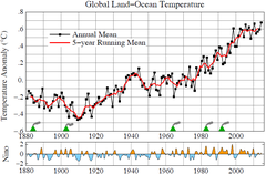 Global surface temperatures relative to 1951-1980