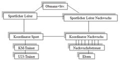 Strukturen im Verein schaffen