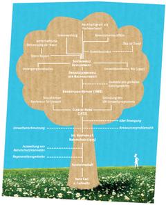 © 2011 Rat für Nachhaltige Entwicklung: Stammbaum der Nachhaltigkeit