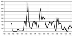 Massenauswanderung ab Mitte des 19. Jahrhunderts: Emigranten nach Übersee aus der Schweiz, 1816-1953