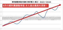5月に続き、6月も燃料費調整単価 またまた過去最高と更新!