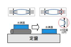 V溝をもつ平面とV溝とがなす角度