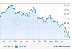 Deutsche Bank (Quelle: Finanzen100)