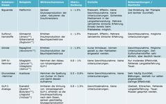 Die Tabelle gibt eine Übersicht über die verschiedenen Medikamente, die zur Therapie des Diabetes angewendet werden können und zeigt ihre wichtigsten Vor- und Nachteile auf.