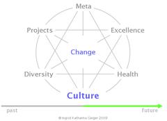Portfolium Consulting Culture