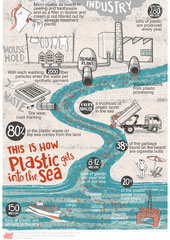 Plastic into the sea