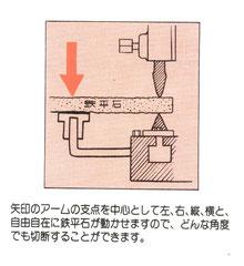 B-2042 スーパー鉄平石切断機 №4型