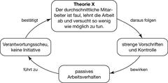 Auswirkungen der Theorie X