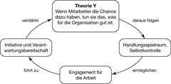Auswirkungen der Theorie Y