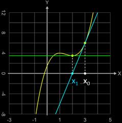 Newton-Verfahren Divergenz, da Ableitung im zweiten Iterationsschritt Null wird