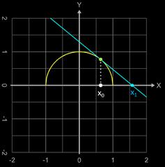Newton-Verfahren Divergenz, da die Iterationsfolge den Definitionsbereich verlässt