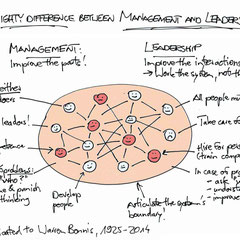 #ThinkingTool:  The Mighty Difference between Management and Leadership
