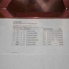 Gesamt Dritter und Zweiter in der Klasse Vizeweltmeister