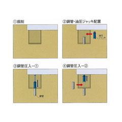 掘削・鋼管圧入