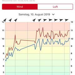 10.08.2019, Messwerte Prawle Poinz