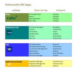 Apps von ePlus I Telefonica O2 I 1&1 United Internet I Kabel Deutschland