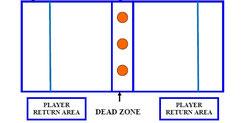Exemple de tarrain de Dodgeball pour jouer au dodge ball.