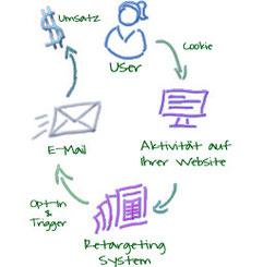 E-Mail Retargeting