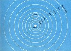 Das Sonnensystem von Kopernikus