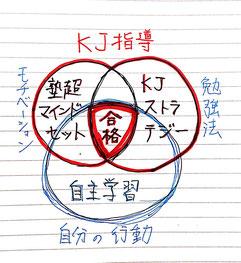 赤の円がKJ-高校部・ADhiで学べる部分