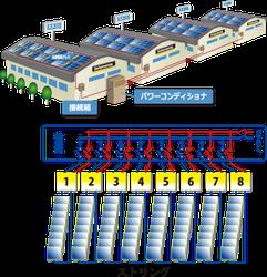 太陽光 パネル 点検 ツール ソラメンテ 技術 模型 目に見え