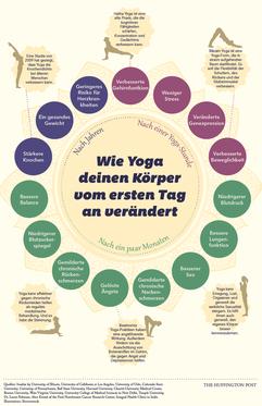 Yoga, AincaArt, Ainca Gautschi-Moser, Foto und Text, Writer, Photographer, www.aincaart.ch, Quersatz,