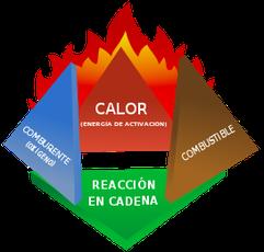 Tetraedro del fuego