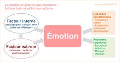 Comment se déclanchent nos émotions?