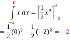 Integration vom Startpunkt bis zur Nullstelle der Funktion.