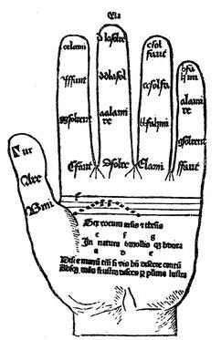 Guidonische Hand Hexachord | Hexachord System