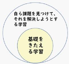 図3 子どもたちが取り組む学習活動の種類とその関係性