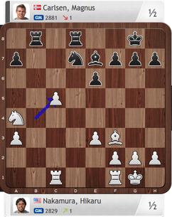 Nakamura-Carlsen, Partie 4, Finale, Magnus Carlsen Invitational