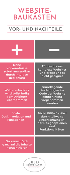 """Infografik """"Vor- und Nachteile Website-Baukästen"""""""