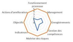 Le radar de maturité, avec sur chaque axe un objectif organisationnel